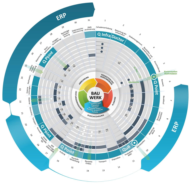 Q Point 360 Prozesskreislauf